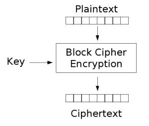 Simplifying Cryptography Part 1: Level Beginners  – Tsec Blog